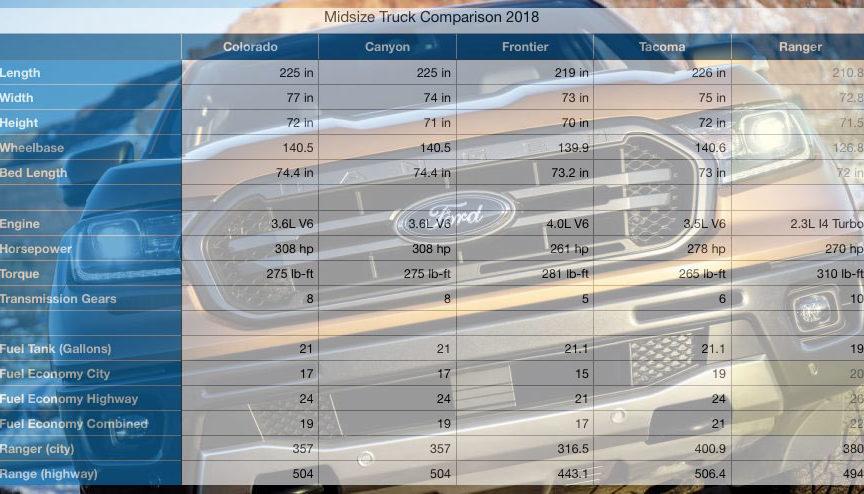 Midsize Truck Specs Comparison: Ranger vs Tacoma, Colorado ...