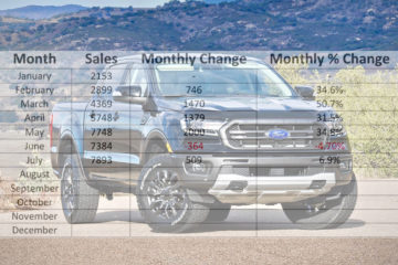 2019+ Ford Ranger and Raptor Forum, Info, News, Owners Club
